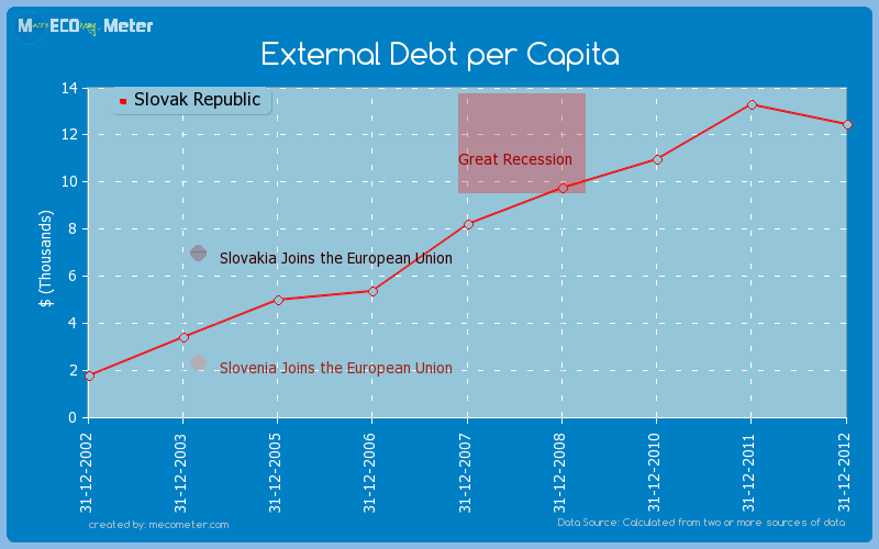 External Debt per Capita of Slovak Republic