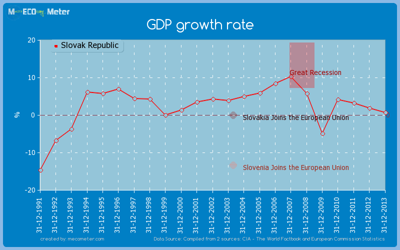 GDP growth rate of Slovak Republic