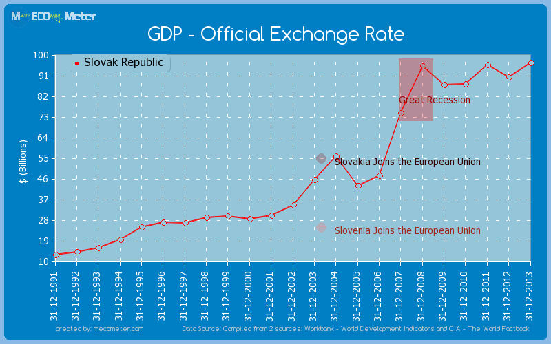 GDP - Official Exchange Rate of Slovak Republic