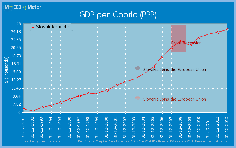 GDP per Capita (PPP) of Slovak Republic