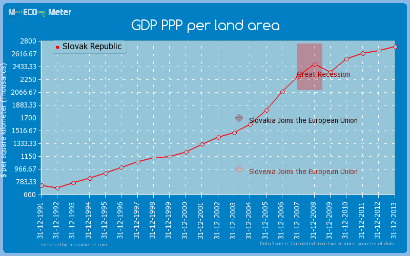 GDP PPP per land area of Slovak Republic