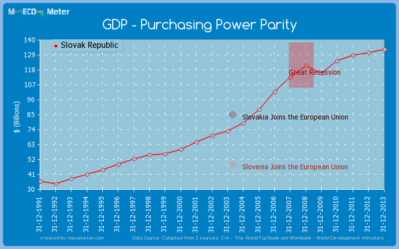 GDP - Purchasing Power Parity of Slovak Republic
