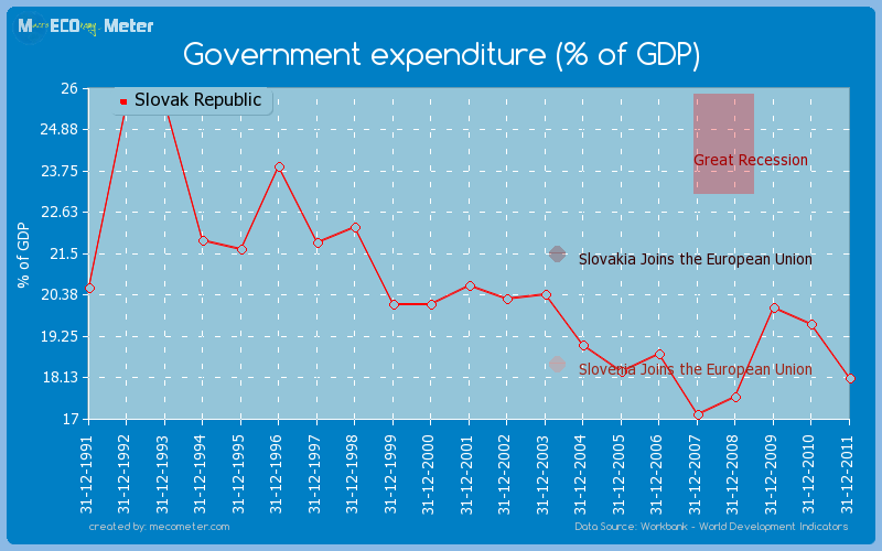 Government expenditure (% of GDP) of Slovak Republic