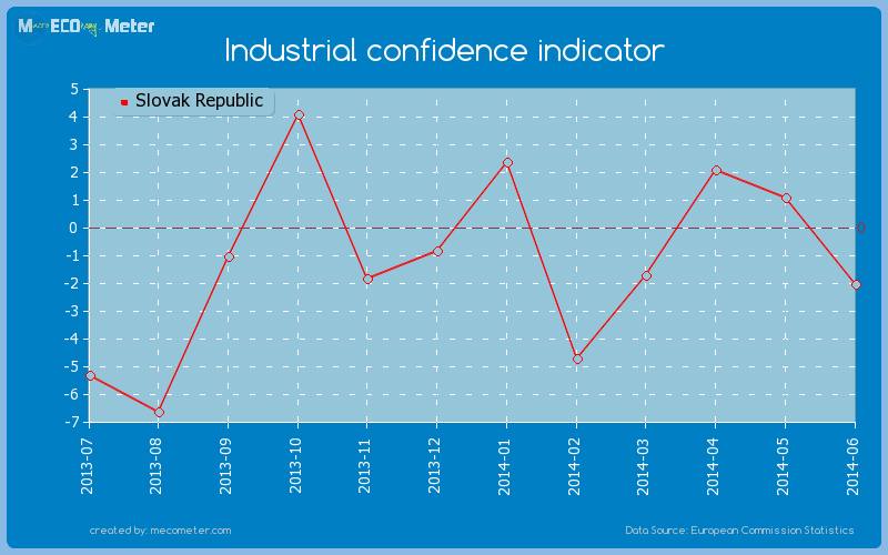 Industrial confidence indicator of Slovak Republic