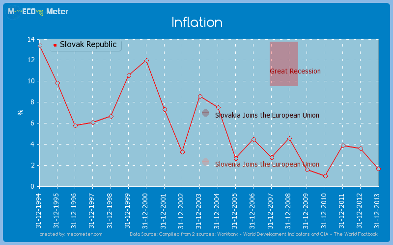 Inflation of Slovak Republic