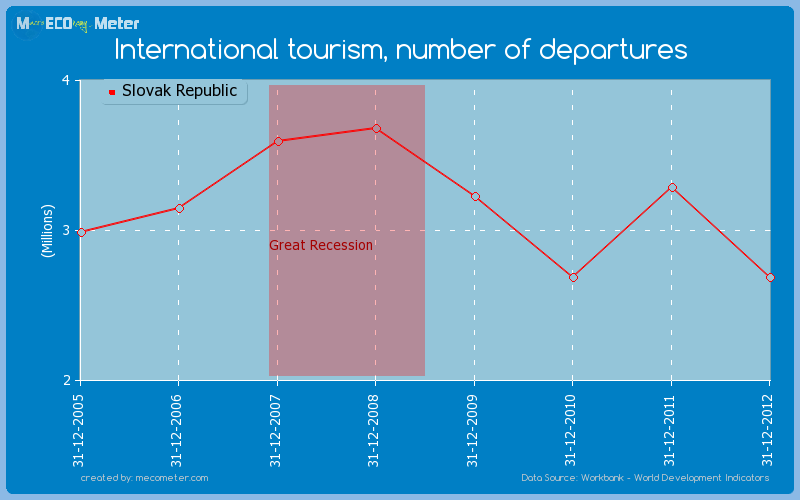 International tourism, number of departures of Slovak Republic