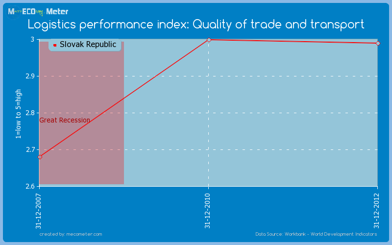 Logistics performance index: Quality of trade and transport of Slovak Republic