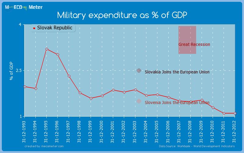 Military expenditure as % of GDP of Slovak Republic