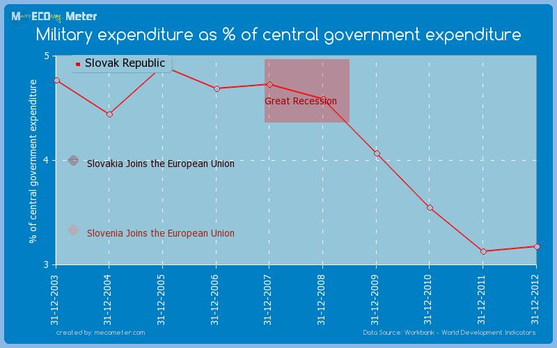 Military expenditure as % of central government expenditure of Slovak Republic