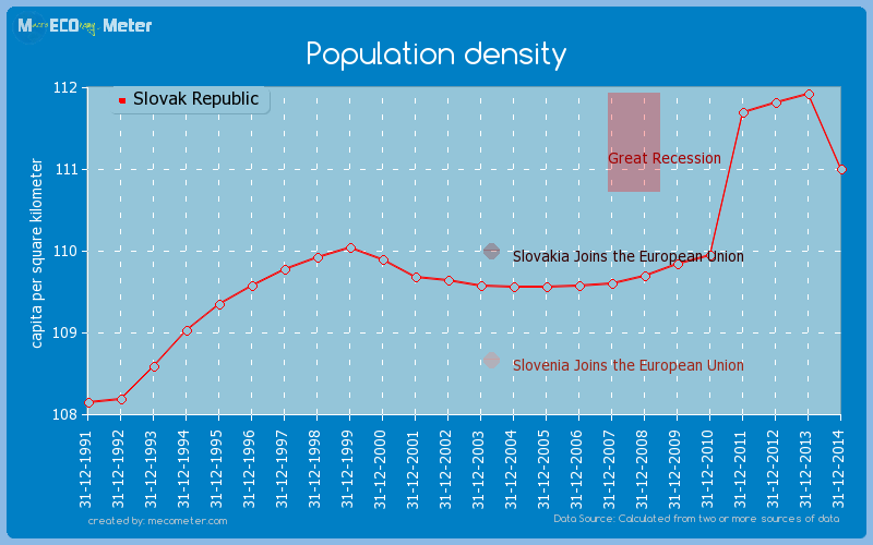 Population density of Slovak Republic