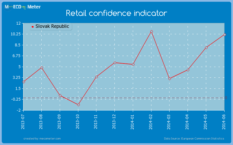 Retail confidence indicator of Slovak Republic