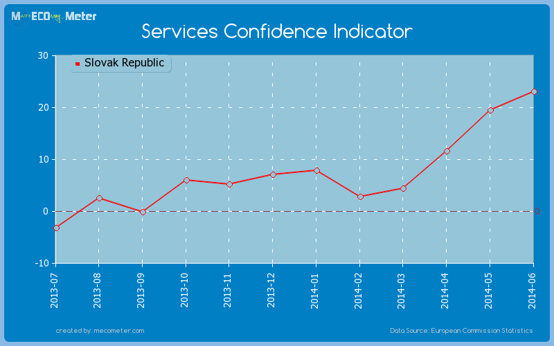 Services Confidence Indicator of Slovak Republic