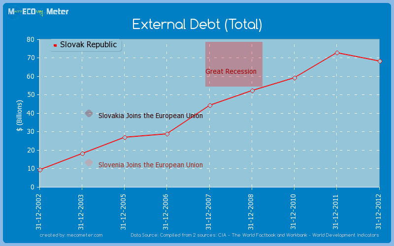 External Debt (Total) of Slovak Republic