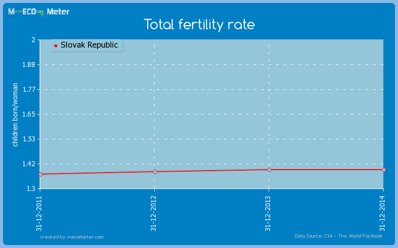 Total fertility rate of Slovak Republic