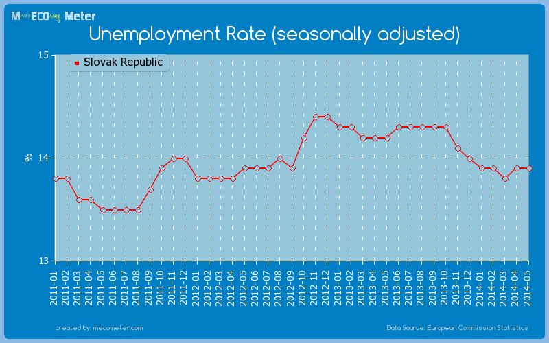 Unemployment Rate (seasonally adjusted) of Slovak Republic