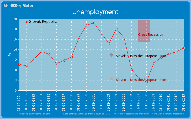 Unemployment of Slovak Republic