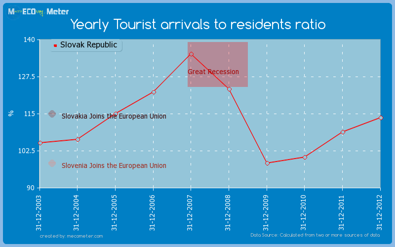 Yearly Tourist arrivals to residents ratio of Slovak Republic