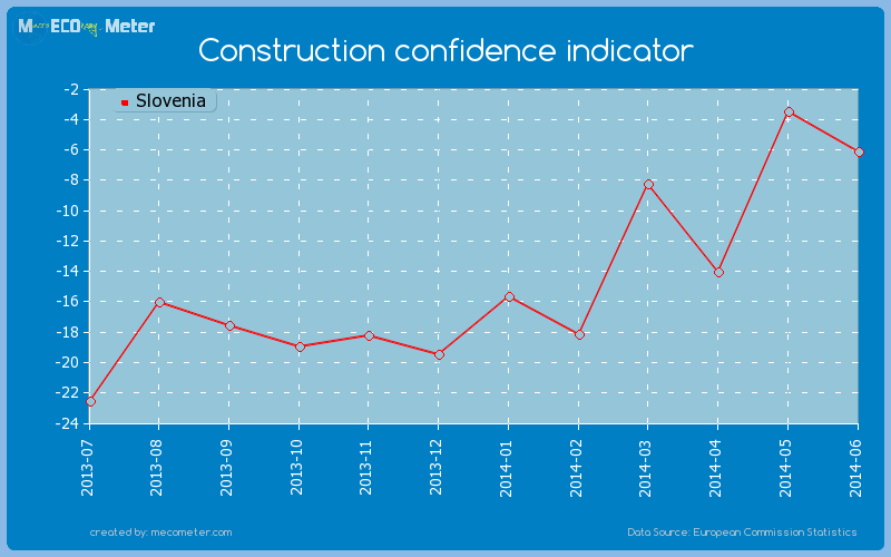 Construction confidence indicator of Slovenia