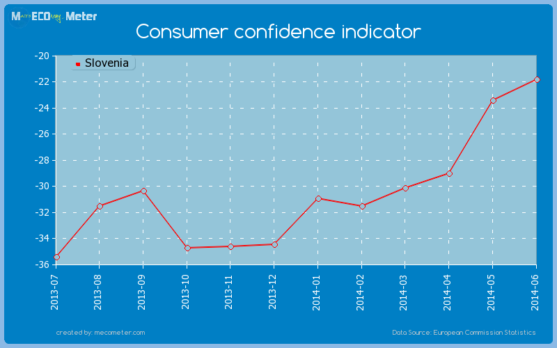 Consumer confidence indicator of Slovenia