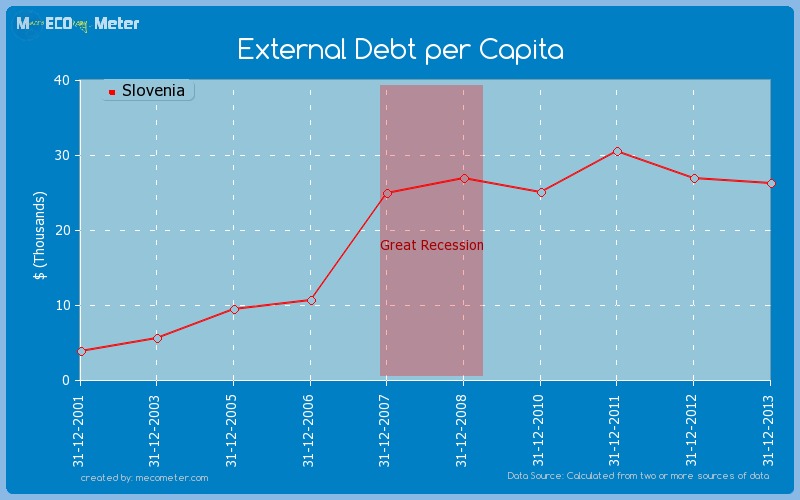 External Debt per Capita of Slovenia