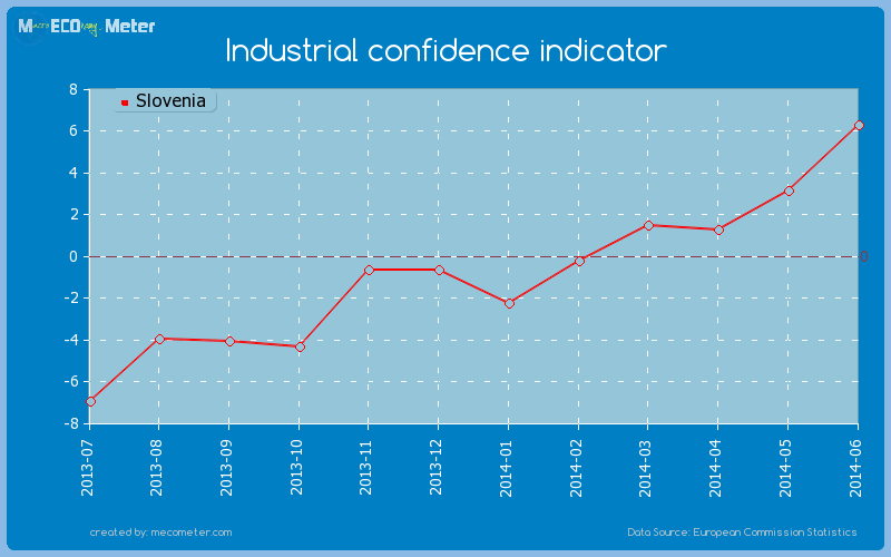 Industrial confidence indicator of Slovenia
