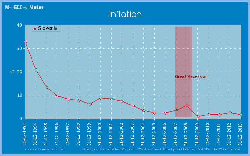 Inflation of Slovenia