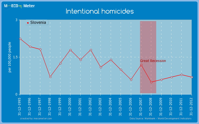 Intentional homicides of Slovenia