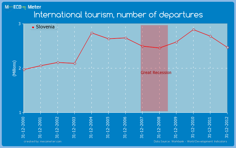 International tourism, number of departures of Slovenia