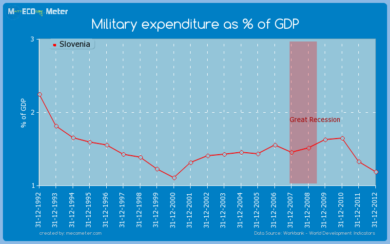 Military expenditure as % of GDP of Slovenia