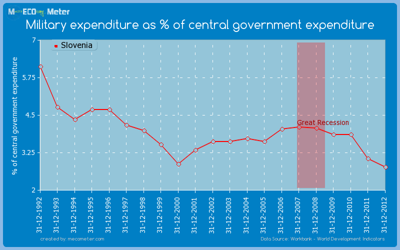 Military expenditure as % of central government expenditure of Slovenia