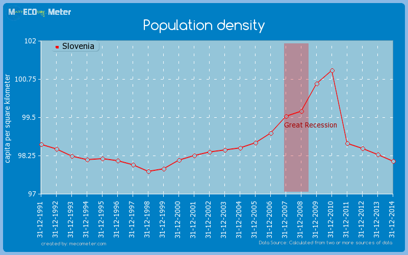 Population density of Slovenia