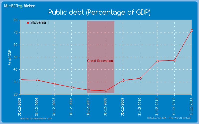 Public debt (Percentage of GDP) of Slovenia