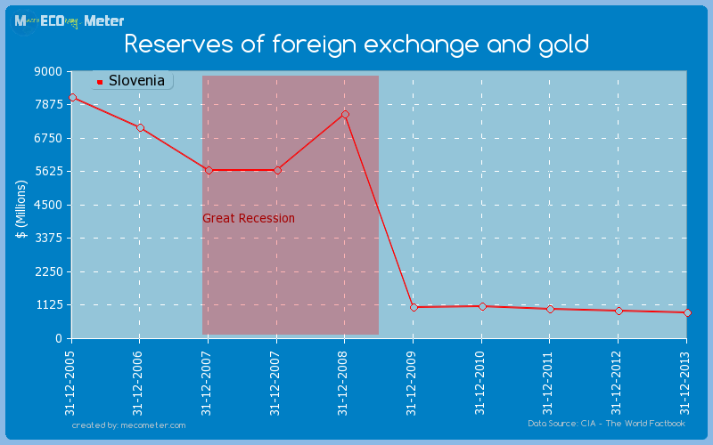Reserves of foreign exchange and gold of Slovenia