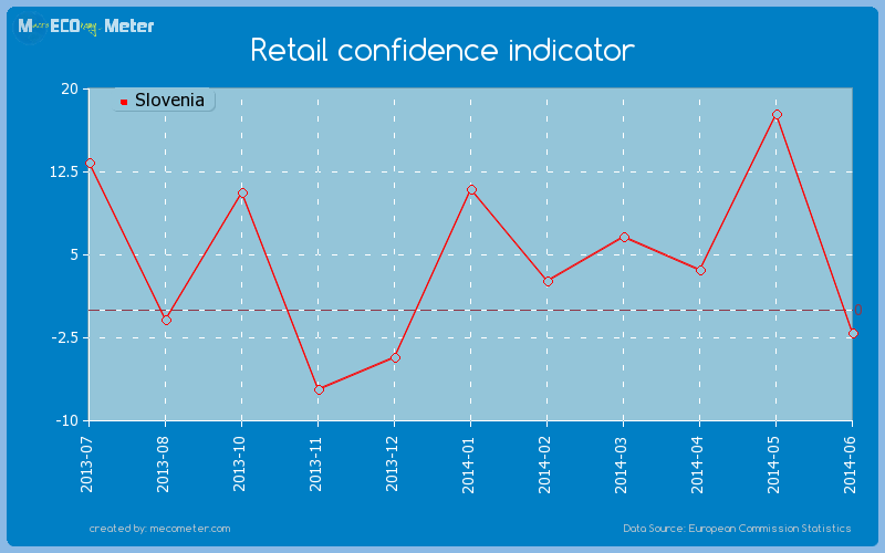 Retail confidence indicator of Slovenia