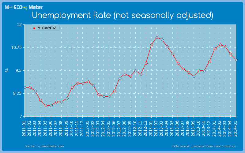 Unemployment Rate (not seasonally adjusted) of Slovenia