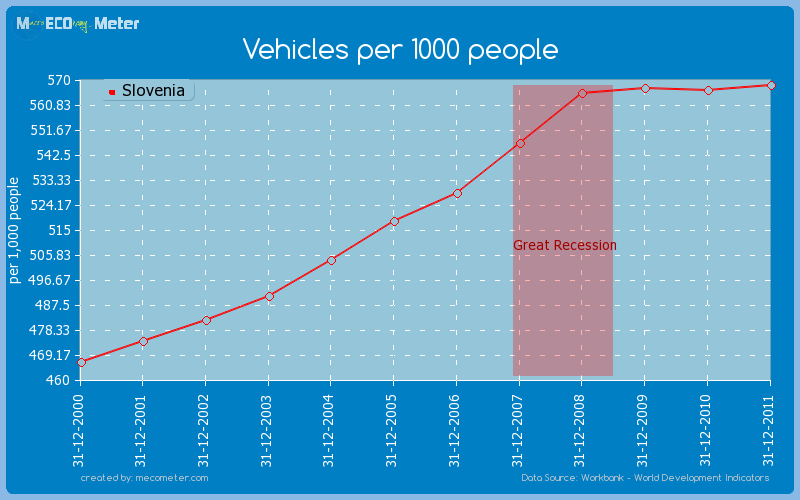 Vehicles per 1000 people of Slovenia