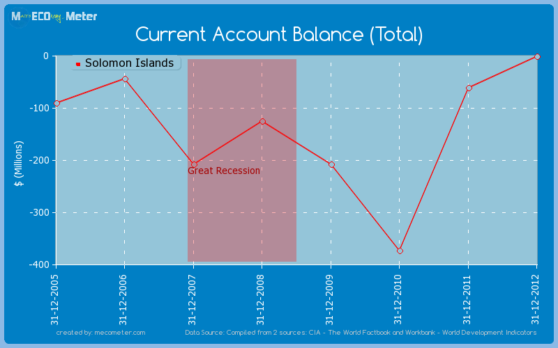 Current Account Balance (Total) of Solomon Islands