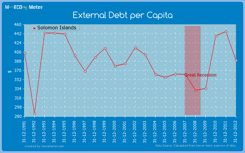 External Debt per Capita of Solomon Islands