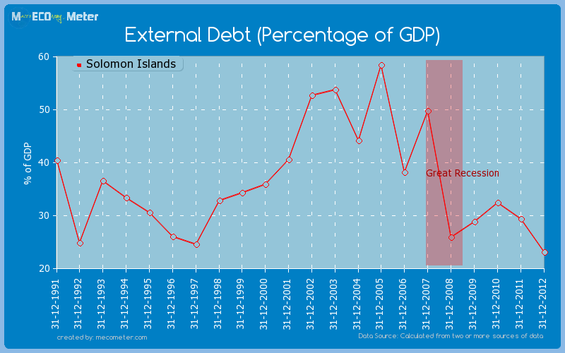 External Debt (Percentage of GDP) of Solomon Islands