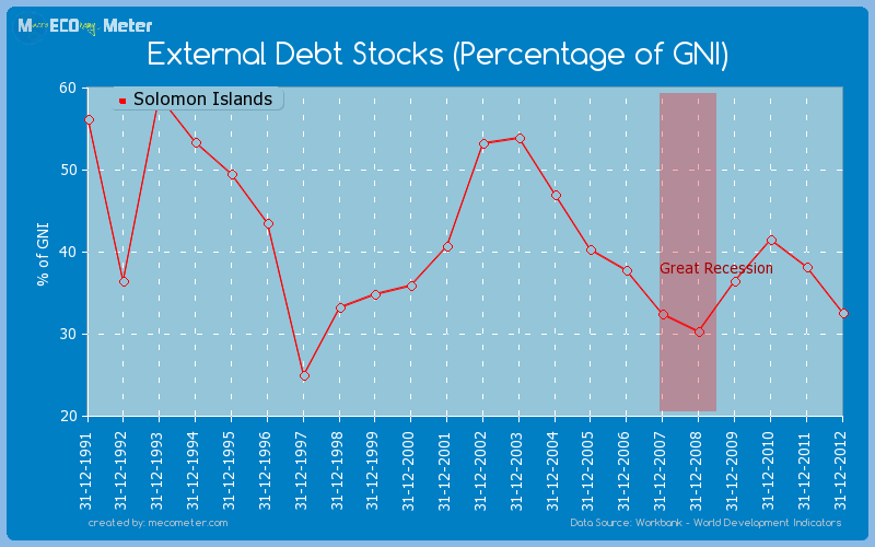 External Debt Stocks (Percentage of GNI) of Solomon Islands