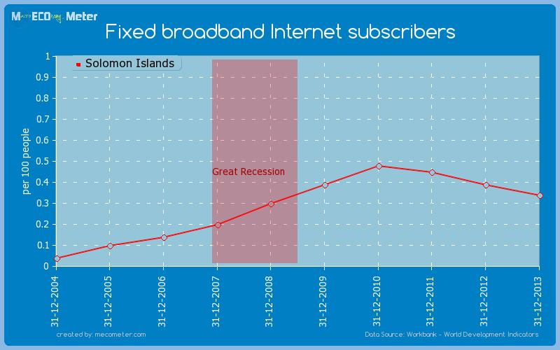 Fixed broadband Internet subscribers of Solomon Islands