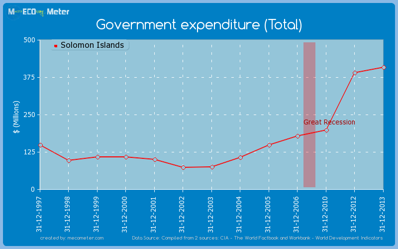 Government expenditure (Total) of Solomon Islands