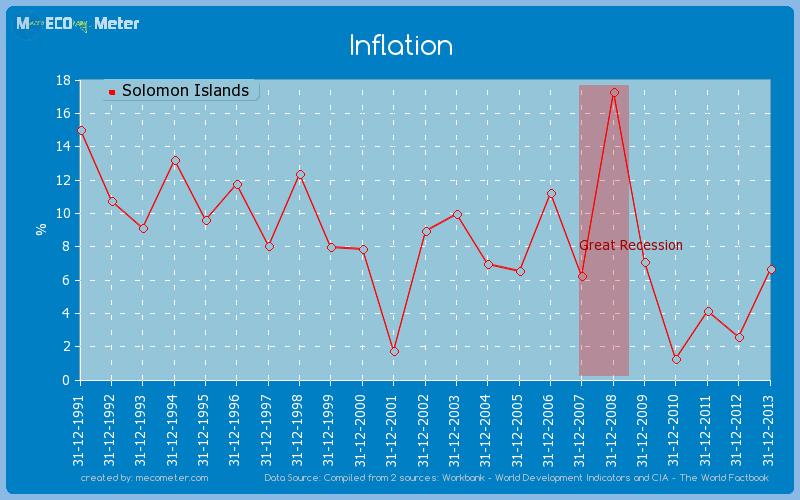 Inflation of Solomon Islands