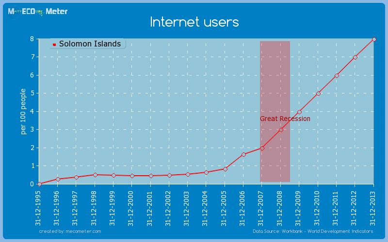 Internet users of Solomon Islands