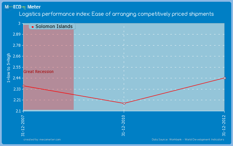 Logistics performance index: Ease of arranging competitively priced shipments of Solomon Islands