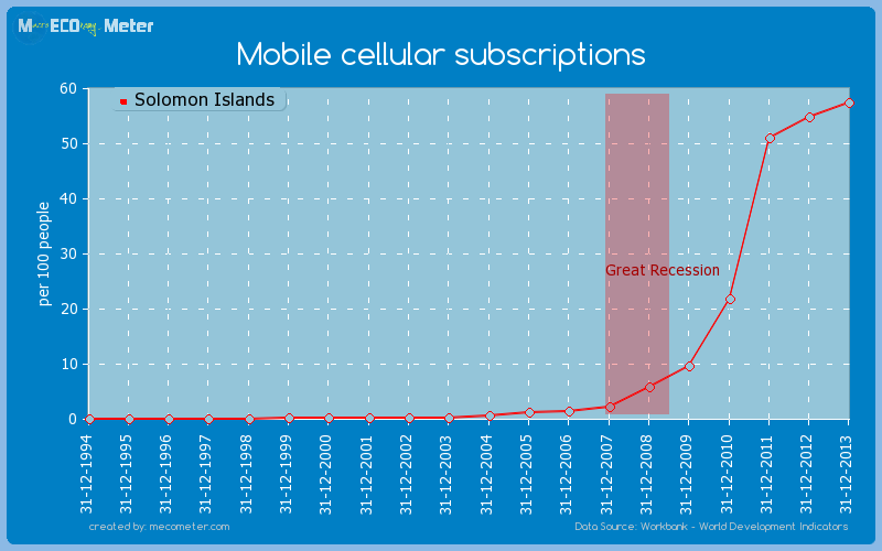 Mobile cellular subscriptions of Solomon Islands
