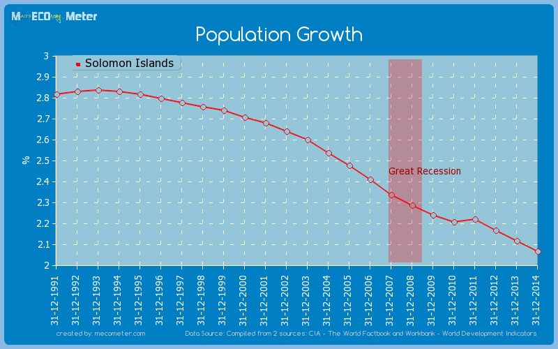 Population Growth of Solomon Islands