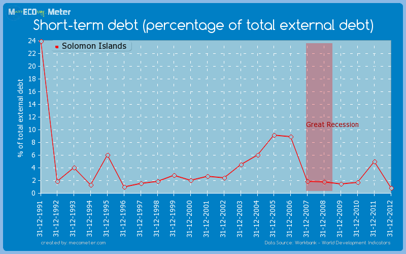 Short-term debt (percentage of total external debt) of Solomon Islands