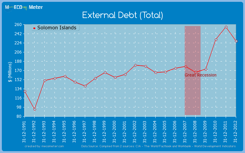 External Debt (Total) of Solomon Islands