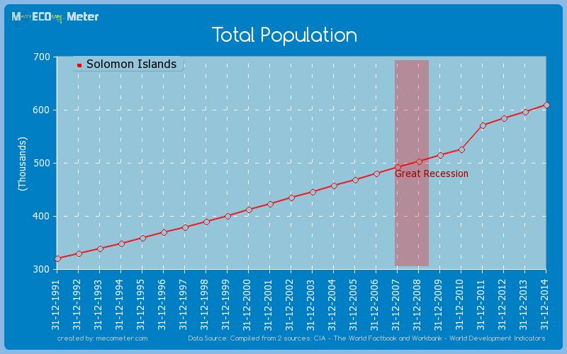 Total Population of Solomon Islands